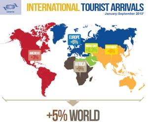 International tourist flow in figure. Photo:unwto