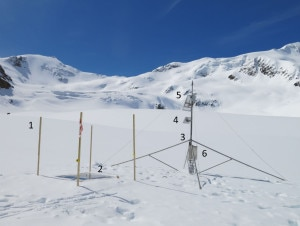 Gli strumenti dell'AWS Forni Spice:   (1) graduated stakes, (2) snow pillow, (3) automated camera, (4) antenna for the telecommunications, (5) solar panel, and (6) the data-logger box