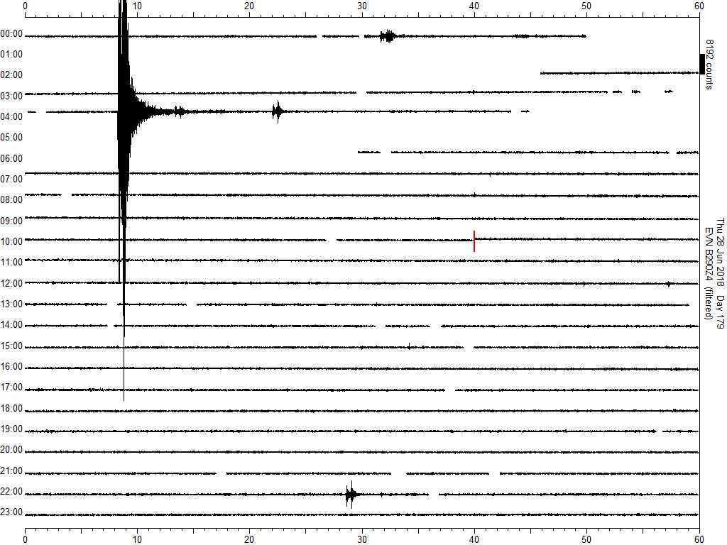 """Photo of Forte Scossa di terremoto in Nepal: """"Fa parte degli after-shocks del 2015"""". I dati della stazione sismica della Piramide"""