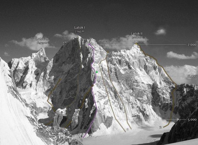 Latok I, Alexander Gukov, Sergej Glazunov, cronaca, alpinismo