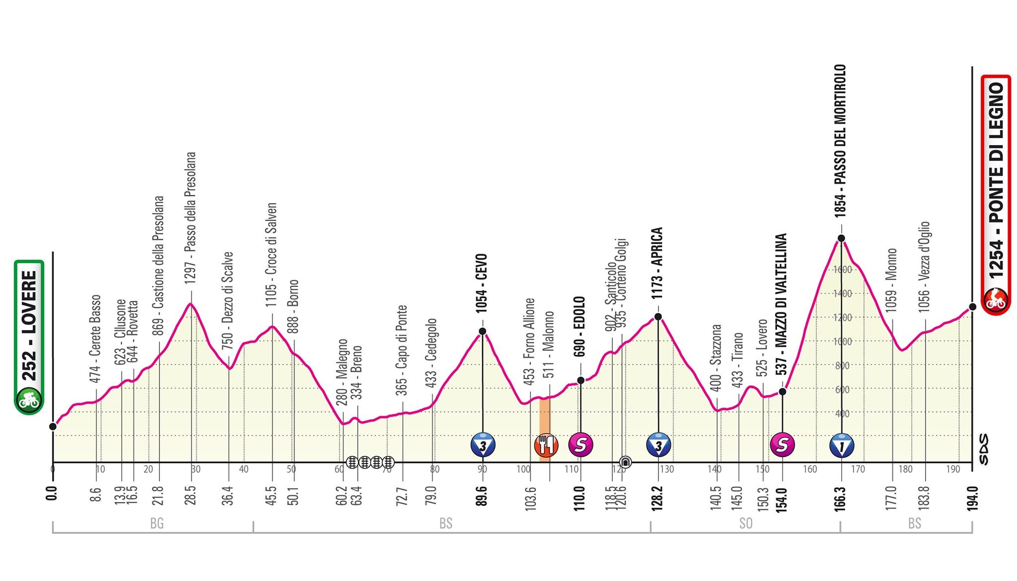 Photo of Giro d'Italia: il passo Gavia non si fa, troppo pericoloso